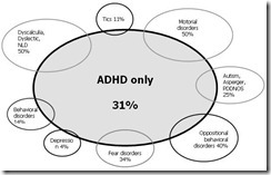 comorbidity between reading disability and adhd essay Attention deficit/hyperactivity disorder (adhd) and reading disabilities (rd) are common childhood disorders, and they frequently co-occur the purpose of this symposium is to integrate findings from basic and intervention research to better understand adhd/rd comorbidity.